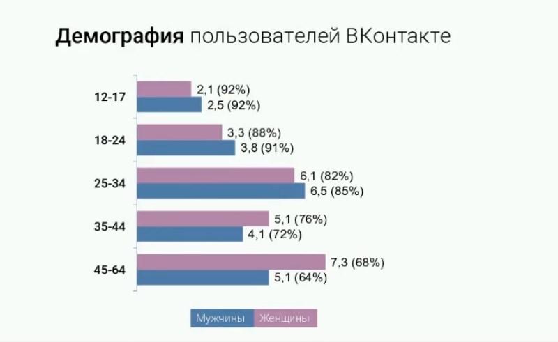 вк демография 2017